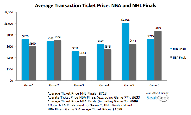 NBA Finals vs. NHL Finals Ticket Prices