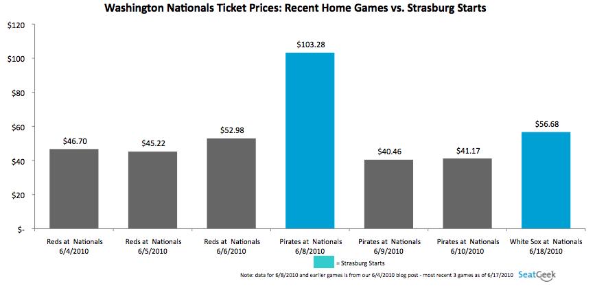 Washington Nationals Ticket Prices: Recent Home Games vs. Strasburg Starts