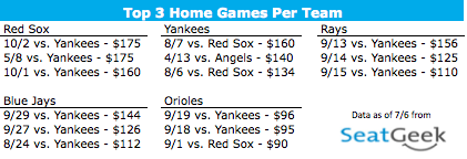 AL East Ticket Prices from SeatGeek