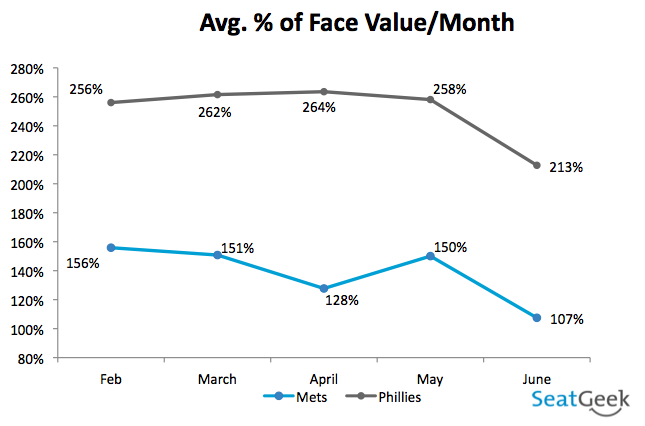 Avg. % of Face Value/Month