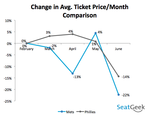 Change in Avg. Ticket Price/Month Comparison