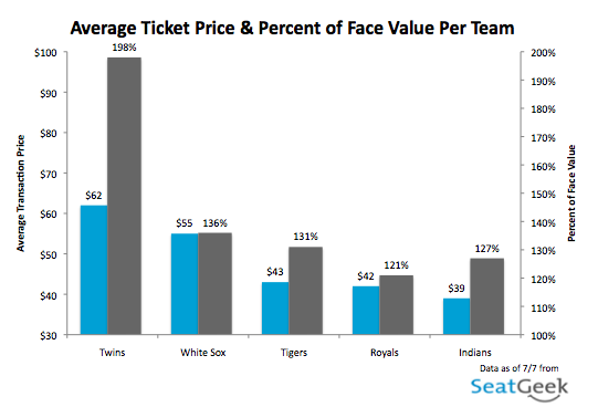 Average Ticket Price - American League Central