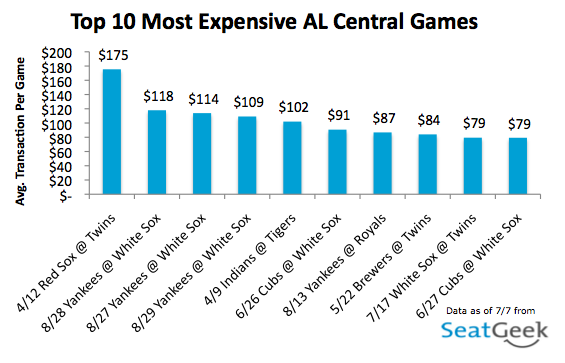 Top 10 Most Expensive AL Central Games