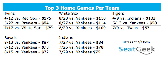 Top 3 Home Games Per Team - American League Central