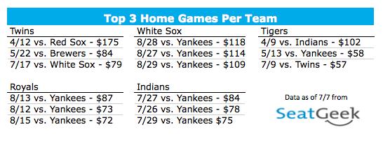 Top 3 Home Games Per Team - American League Central