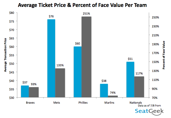 Avg. Ticket Price - National League East