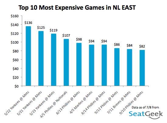 Top 10 Most Expensive Games - NL East