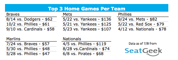 Top 3 Games Per Team - NL East