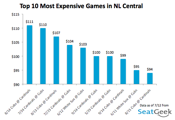 Top 10 Most Expensive Games - National League Central