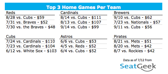 Top 3 Games - National League Central