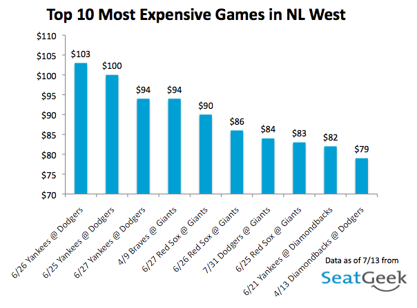 Top 10 Most Expensive Games - National League West