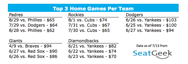 Top 3 Home Games - National League West