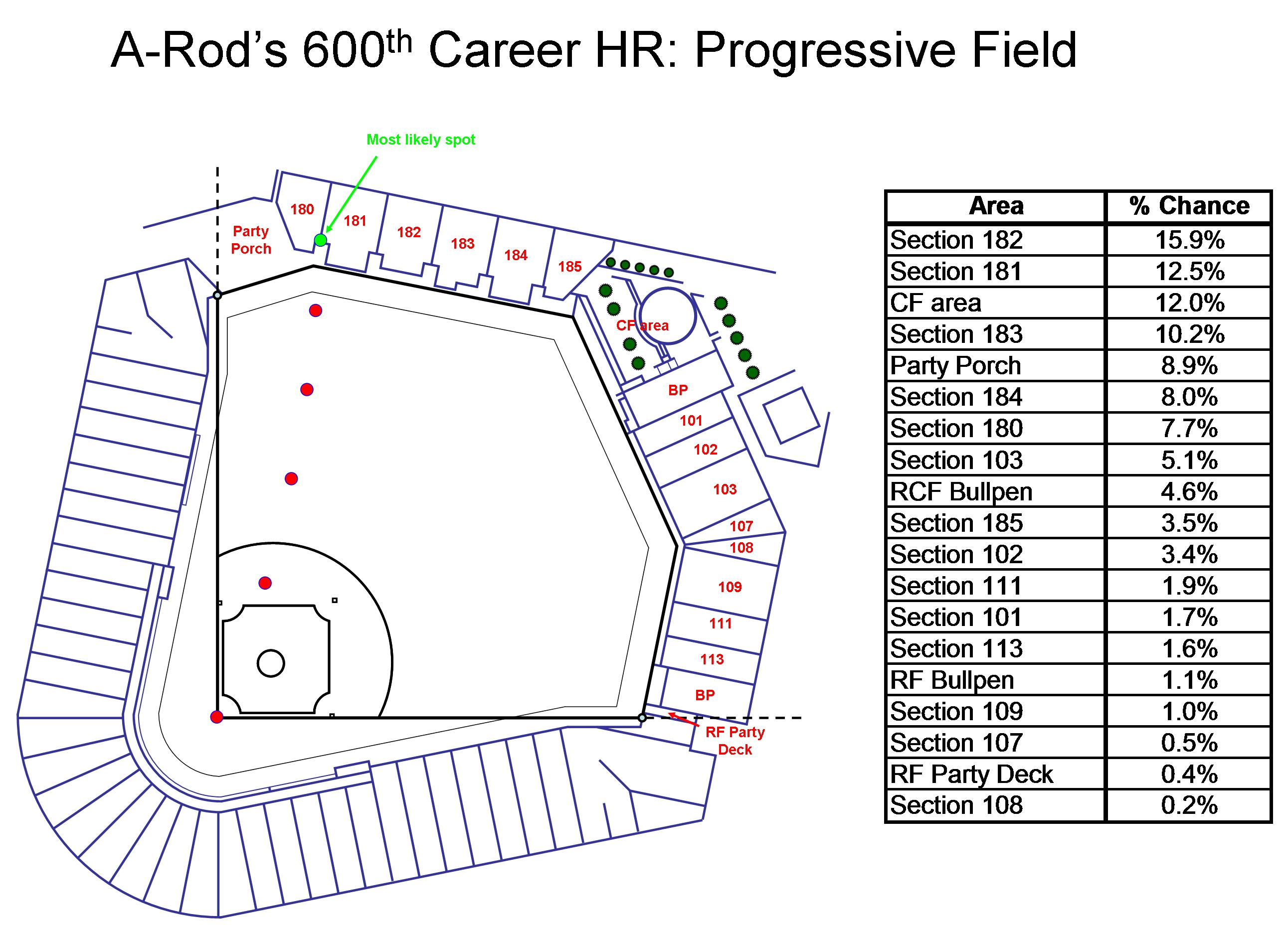 Progressive Field Seating Chart Seat Numbers 600th Hr Path For