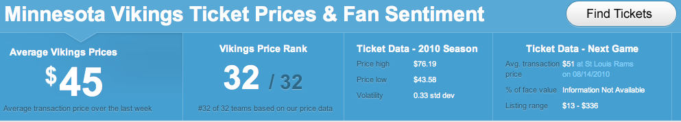 Minnesota Vikings Ticket Prices Screenshot
