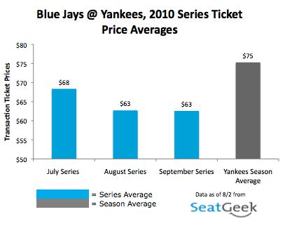 Yankees vs. Blue Jays Ticket Prices