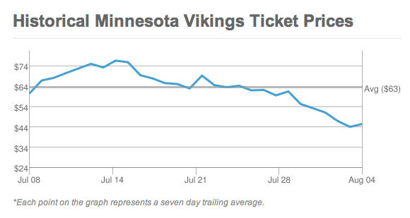 Historical Minnesota Vikings Ticket Prices