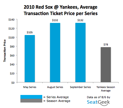 Red Sox @ Yankees, Average Ticket Prices