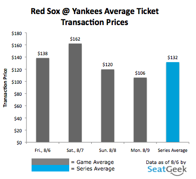 Red Sox @ Yankees, August 2010. Average Transaction Prices