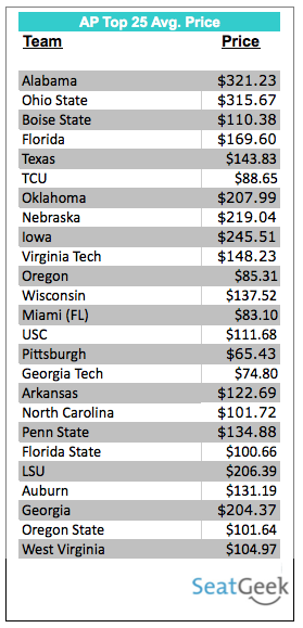 NCAA Football Preview – Ticket Price Edition - TBA
