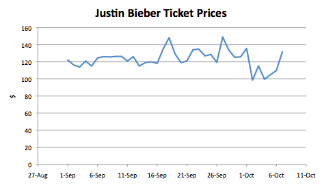 justin bieber tickets. Gaga#39;s home town (NYC) tickets