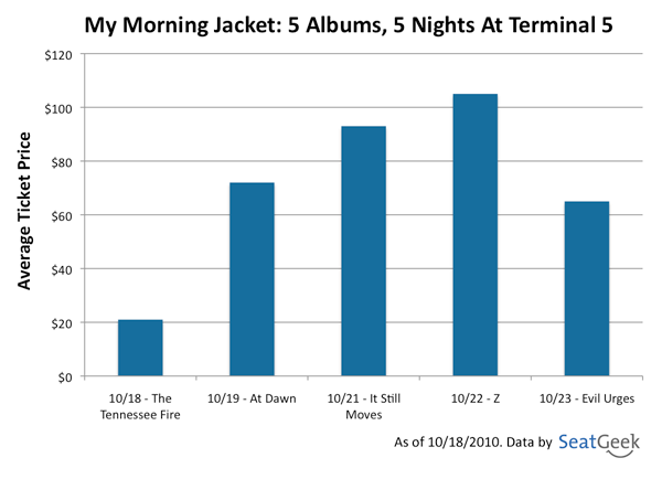 My Morning Jacket Concert Show Tickets 5 Albums 5 Nights At Terminal 5
