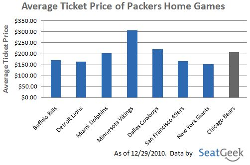 Average Ticket Price of Packers Home Games