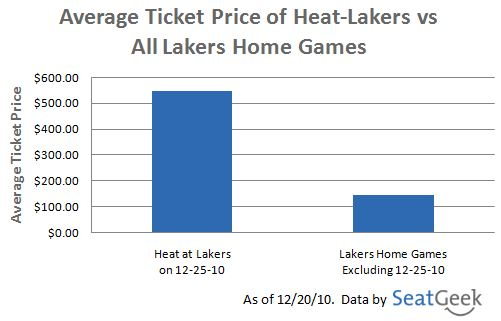 Heat vs Lakers