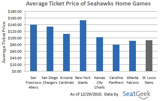 Average Ticket Price of Seahawks Home Games