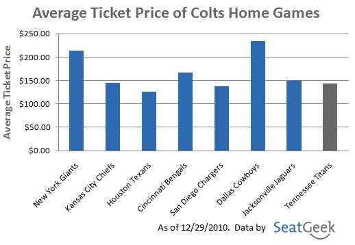 Average Ticket Price of Colts Home Games