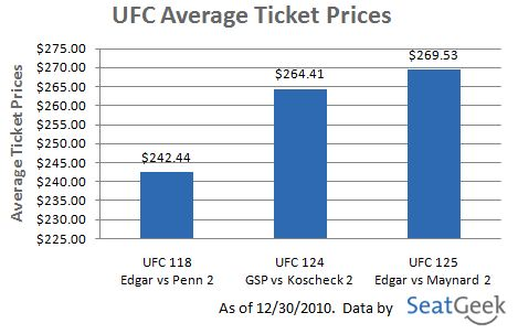 UFC 125 Ticket Prices
