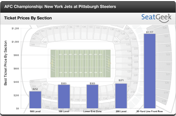 AFC Championship Ticket Prices - Best Price by Section