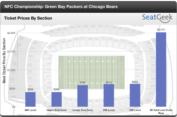 NFC Championship Ticket Prices