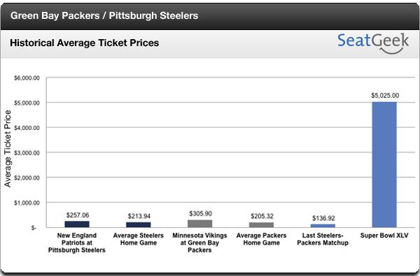 Super Bowl Ticket Prices