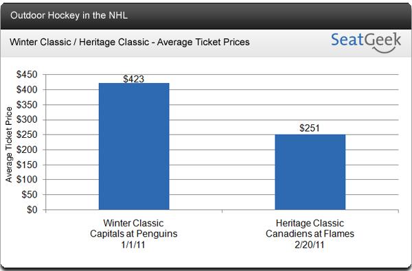 Heritage Classic vs Winter Classic - Calgary Hockey