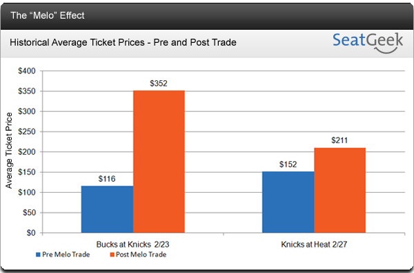 Melo Effect - New York Knicks Ticket Prices