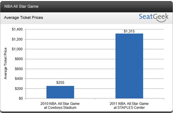 NBA All Star Game 2011 - Ticket Prices
