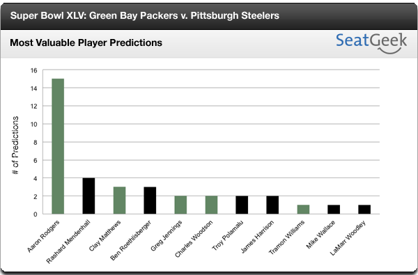 Super Bowl XLV MVP Predictions