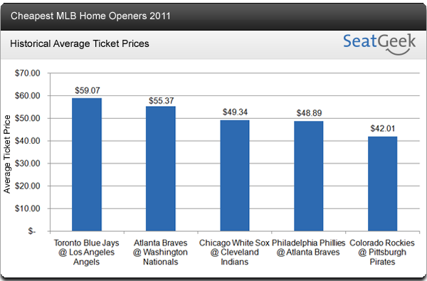Cheapest MLB Home Openers