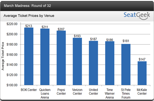March Madness Ticket Prices by Venue - Round of 32