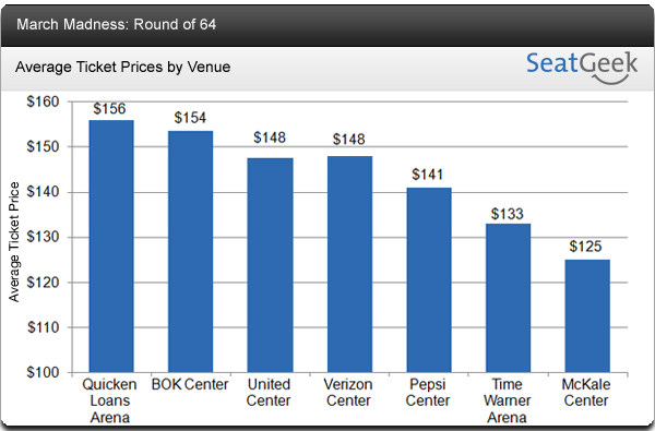 March Madness Ticket Prices by Venue