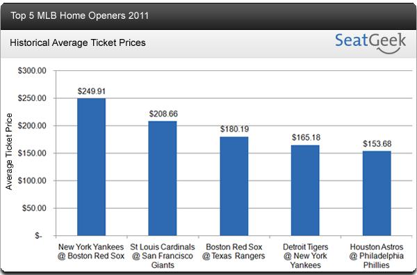 MLB Home Openers - Top 5 Home Openers