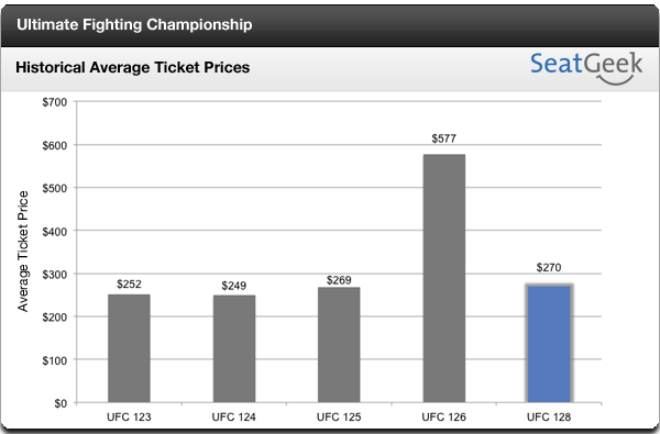UFC 128 ticket prices