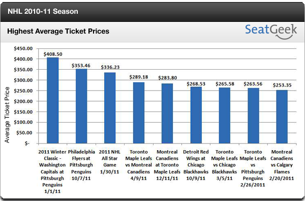 NHL Average Ticket Prices 2011