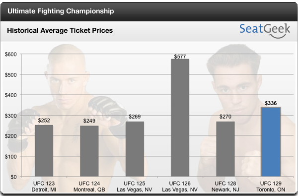 UFC 129 ticket prices