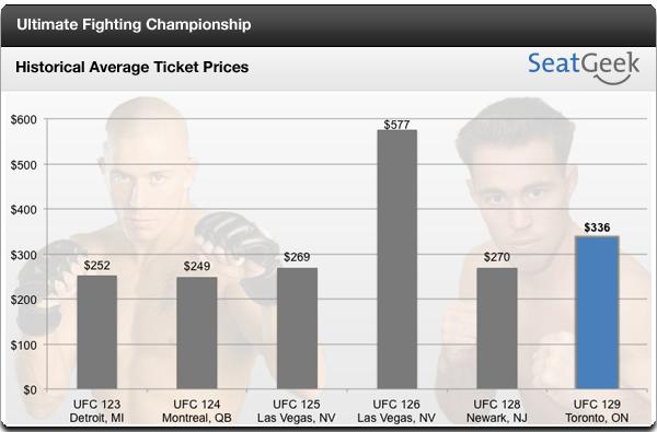 UFC 129 ticket prices