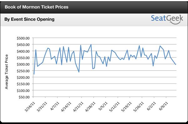 Book of Mormon Ticket Prices