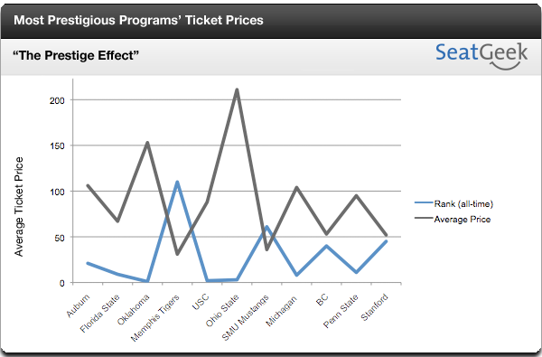 Prestige Tickets Seriös