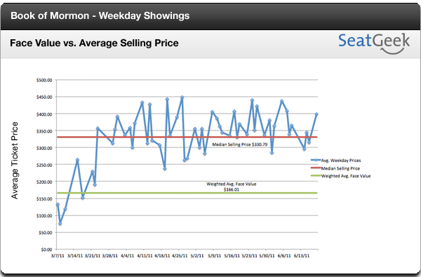 The Book of Mormon: Weekday Avg. Selling Price vs. Average Face Value