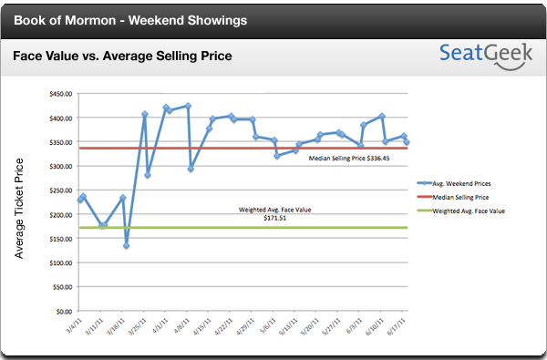 The Book of Mormon: Weekend Avg. Selling Price vs. Face Value