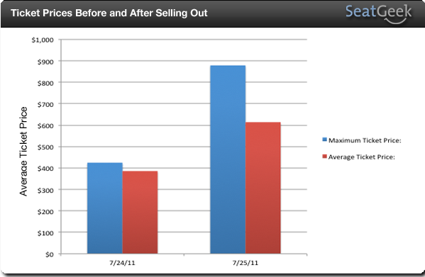 Ticket Prices Before and After Selling Out